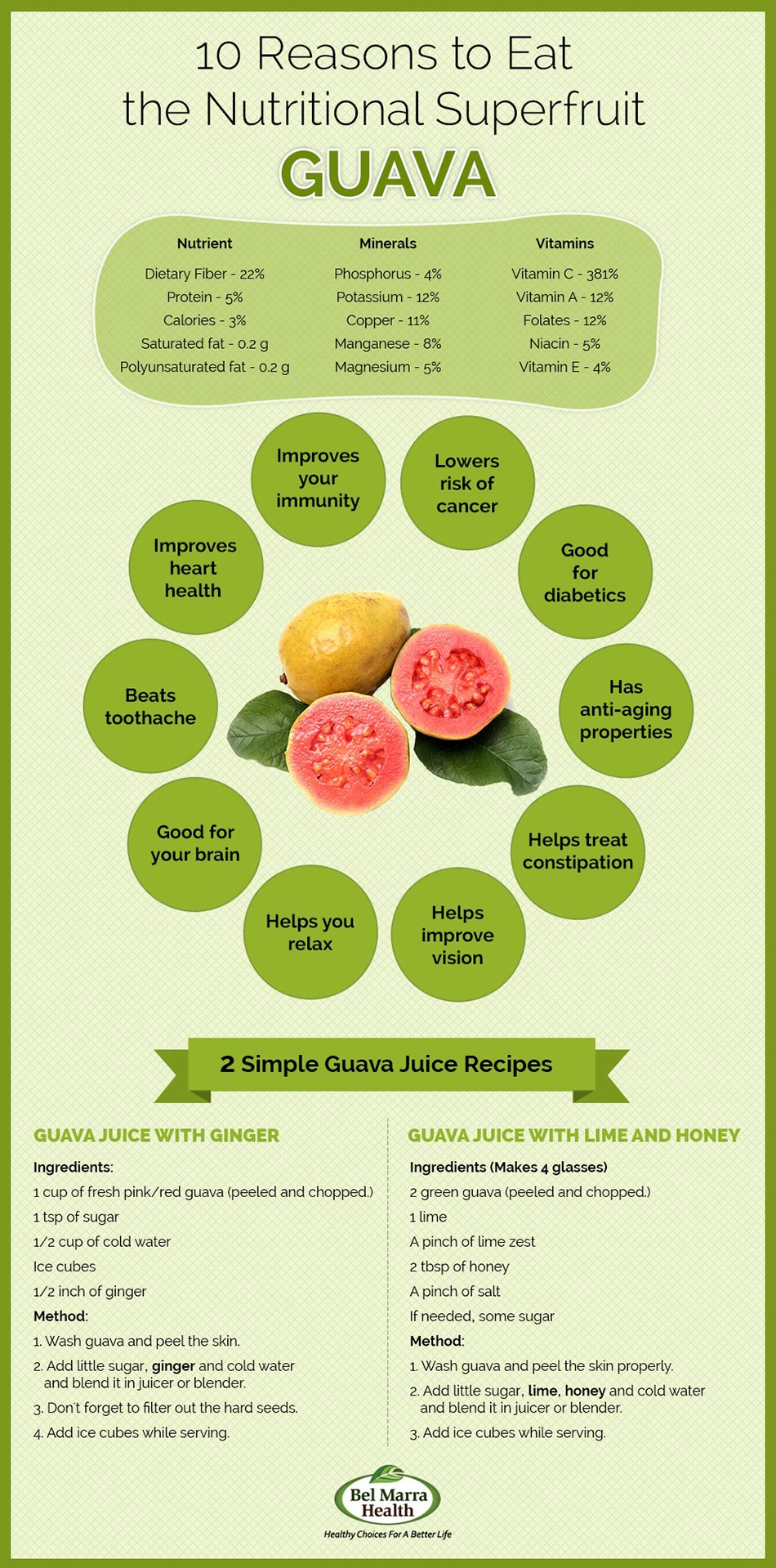 Infographic – Nutritional Benefits of Guava