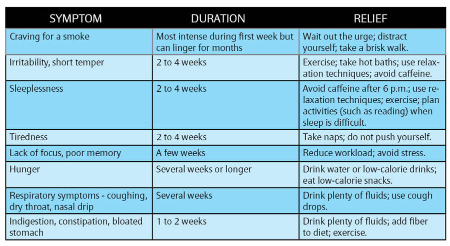 quit-smoking-chart