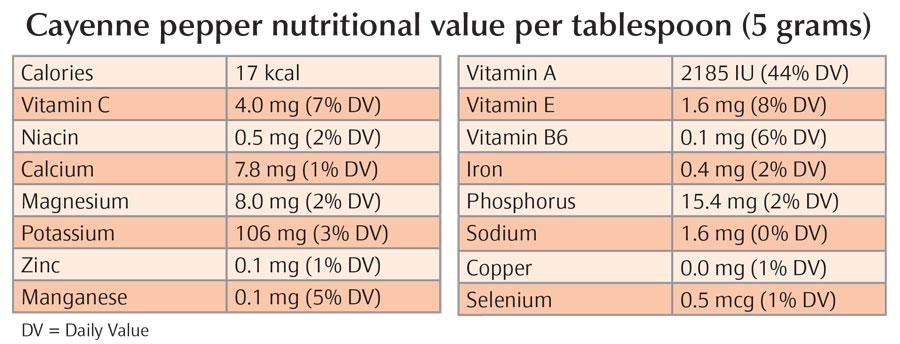 Cayenne Nutritional Chart