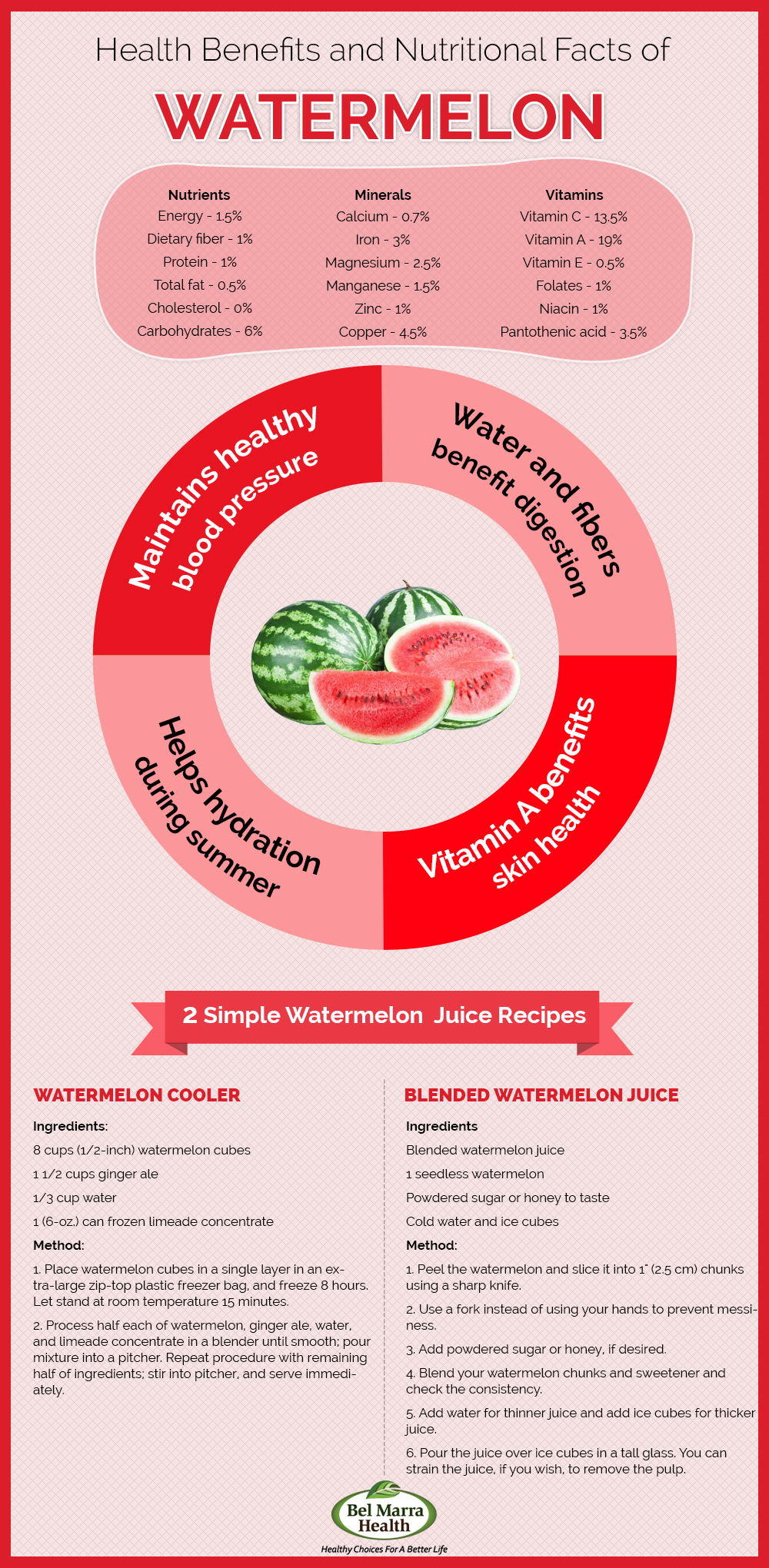Infographic Nutritional Benefits Of Watermelons