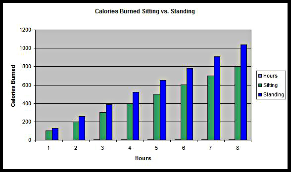 We Burn More Calories While Standing As Opposed To Sitting But How Many Exactly Well For Each Hour You Sit If Were D An