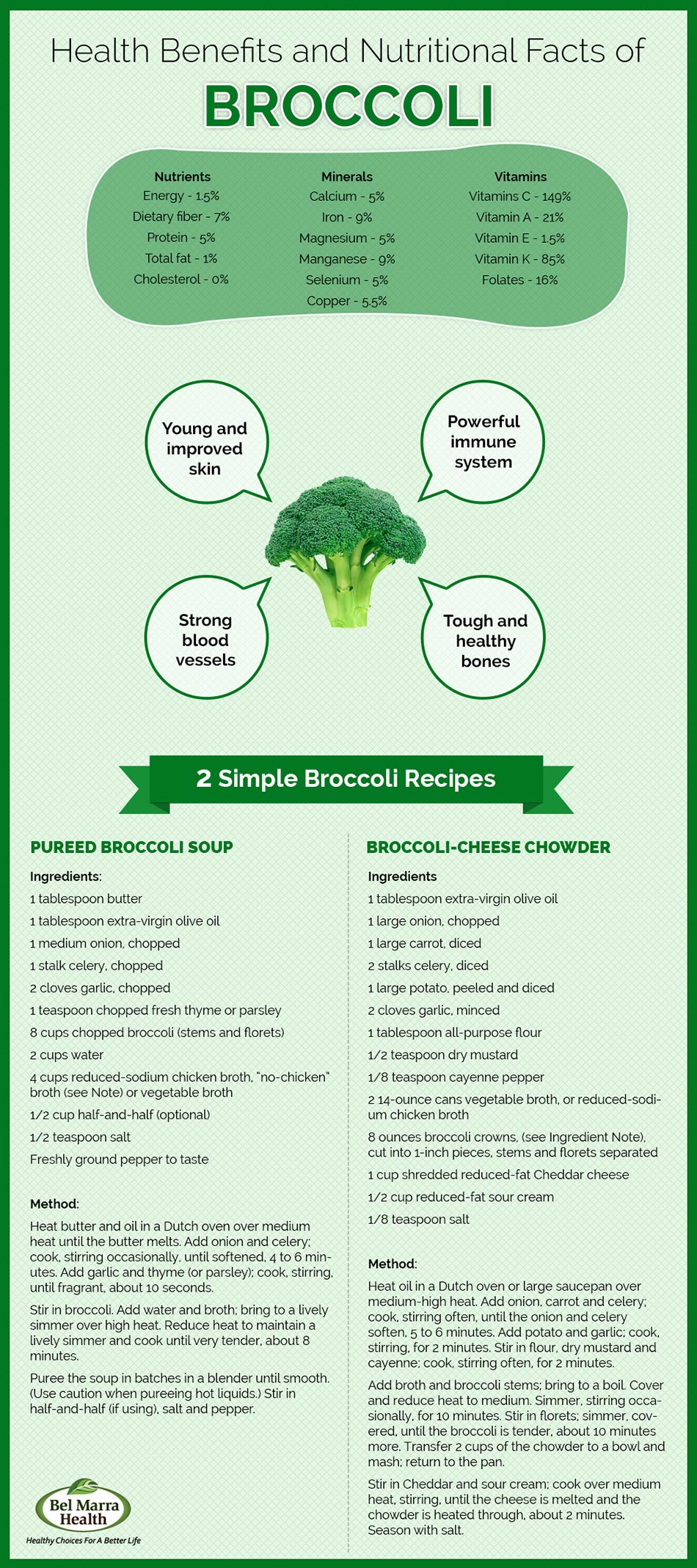 Infographic – Nutritional Benefits of Broccoli