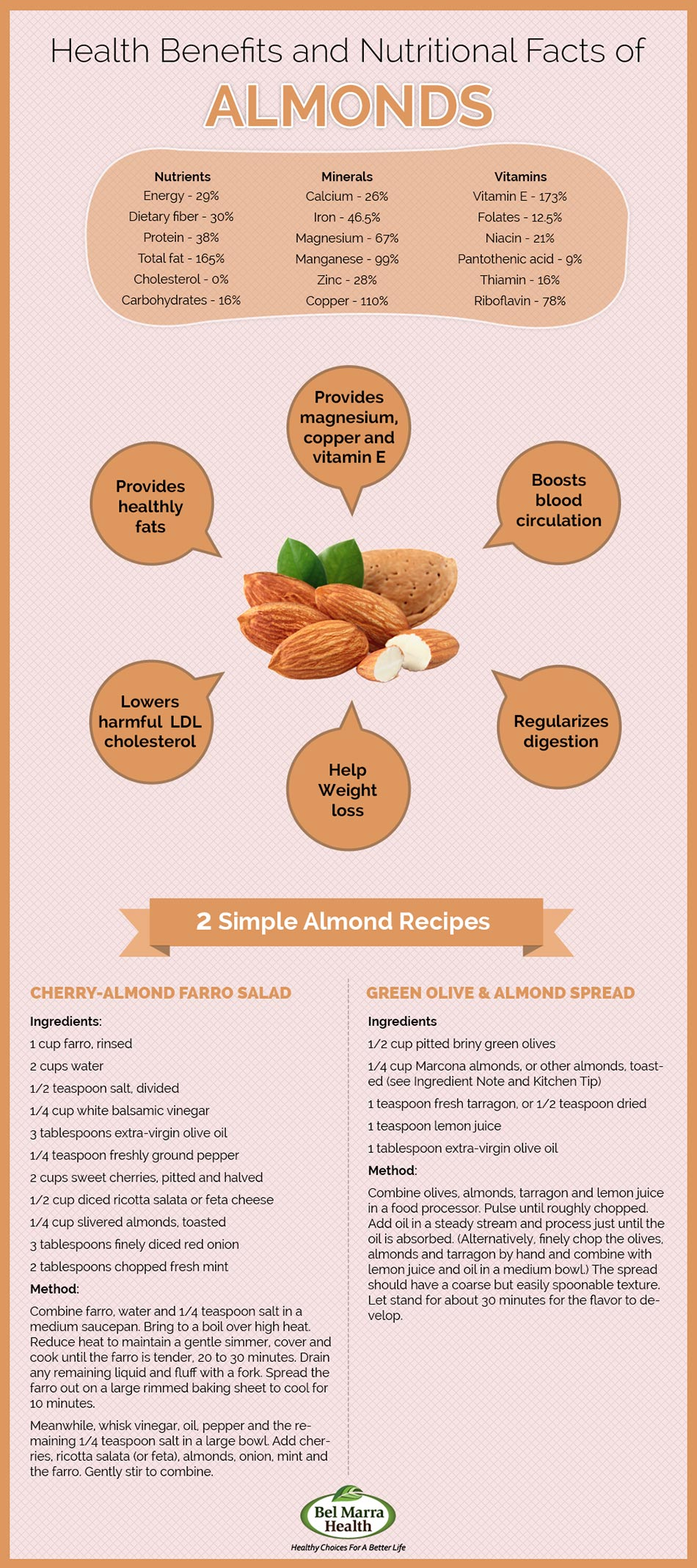 Infographic – Nutritional Benefits of Almonds
