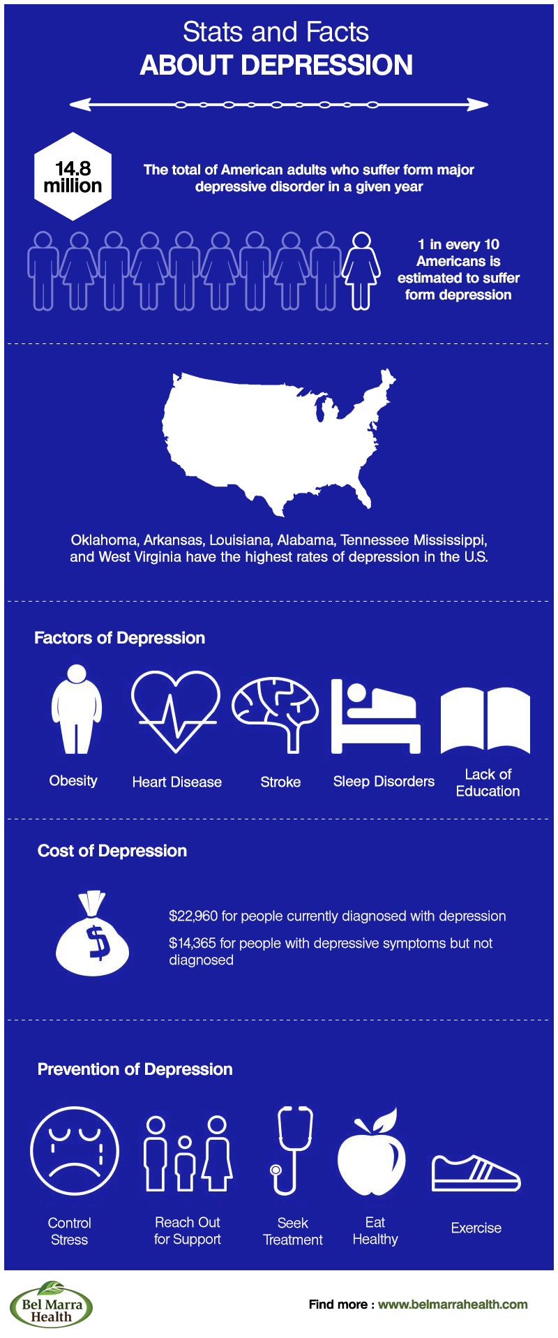 Infographic Depression Facts And Statistics