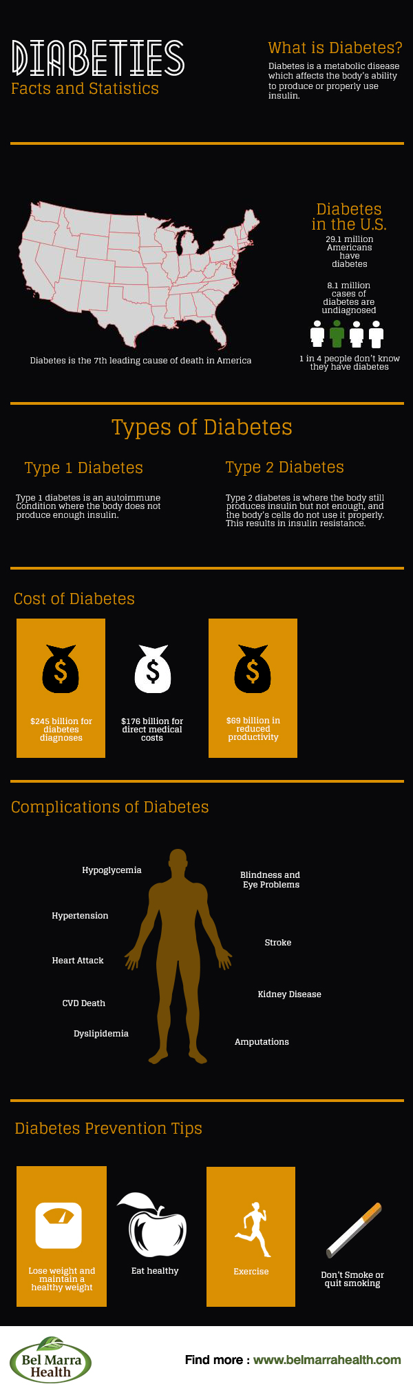 Infographic – Diabetes Facts and Statistics