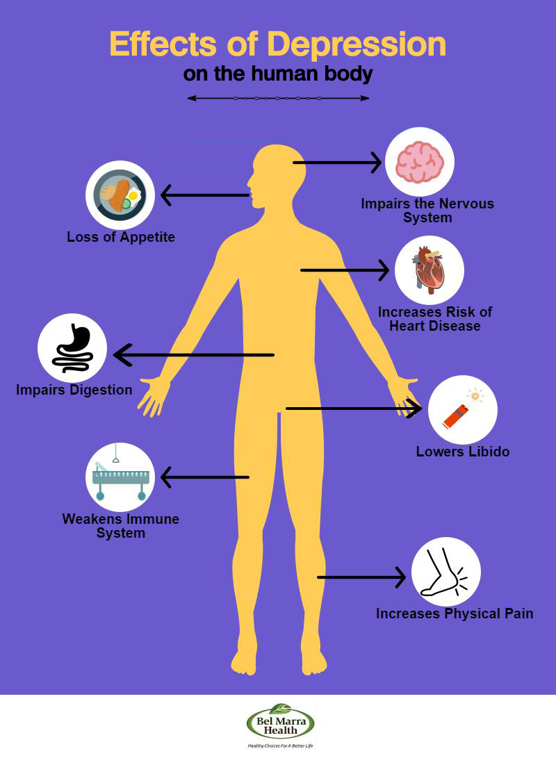 Infographic – Effects of Depression on the Human Body