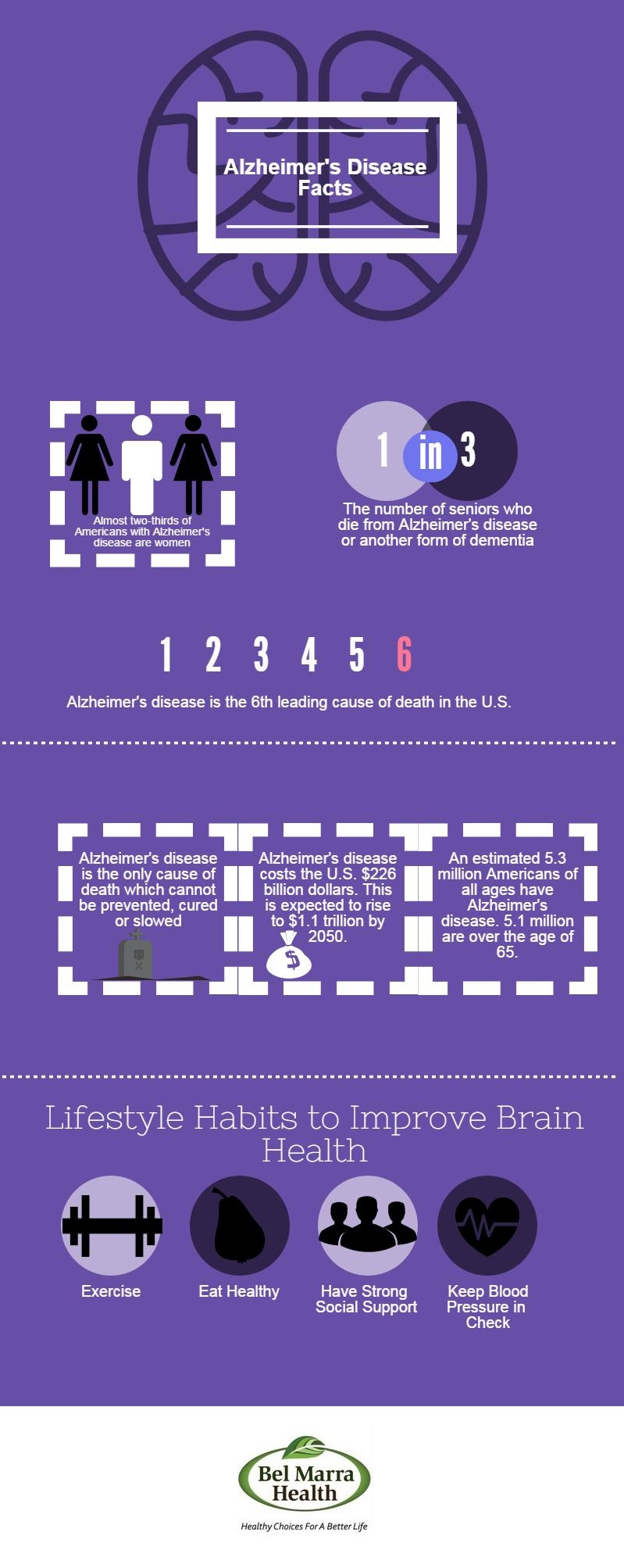 Infographic – Alzheimer's Disease Facts
