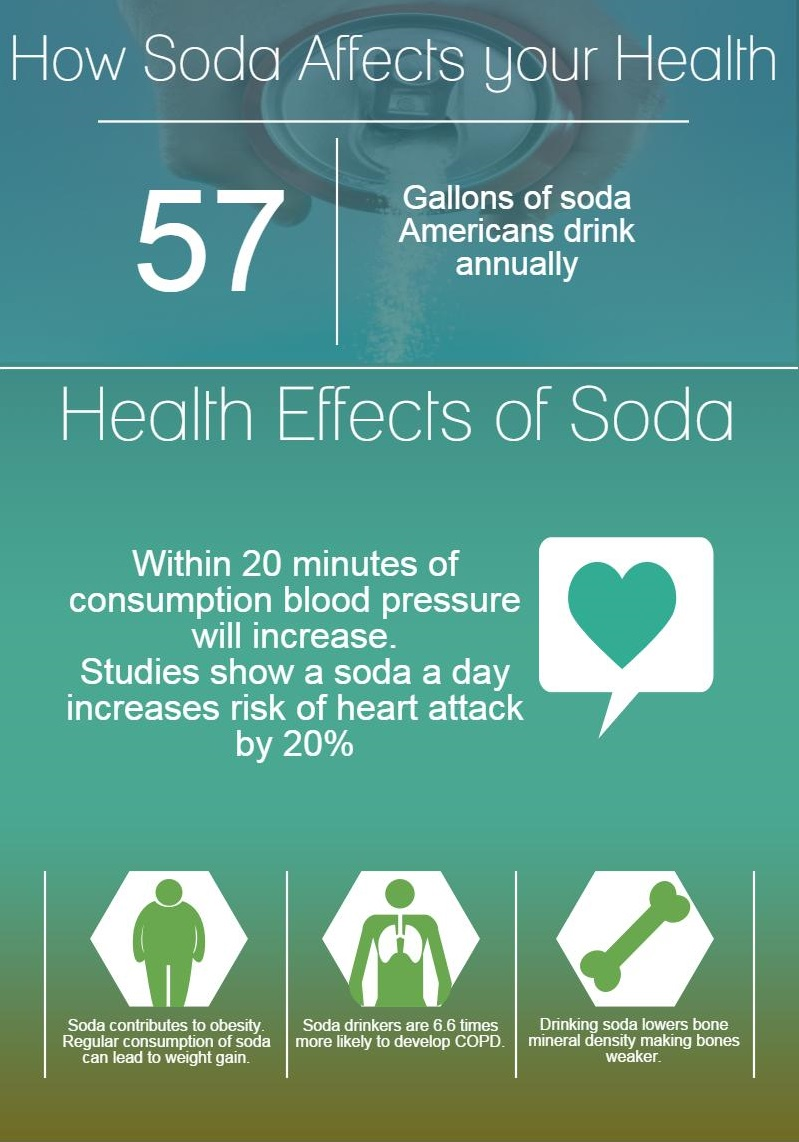 Infographic – How Soda Affects your Health