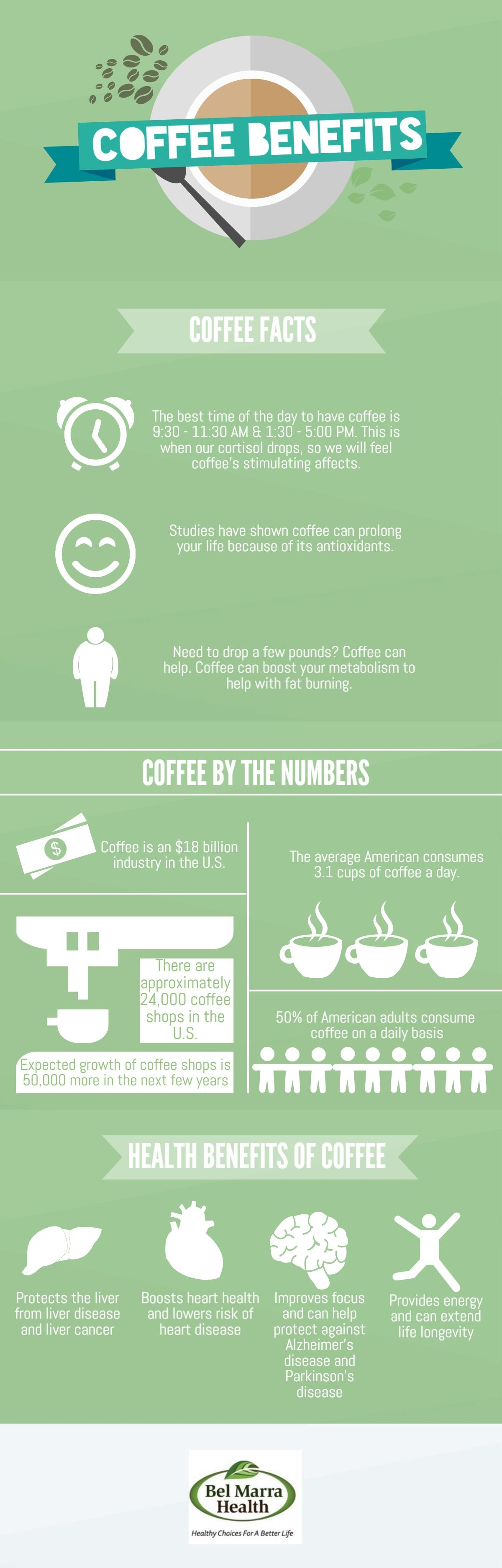Infographic – Benefits of Coffee