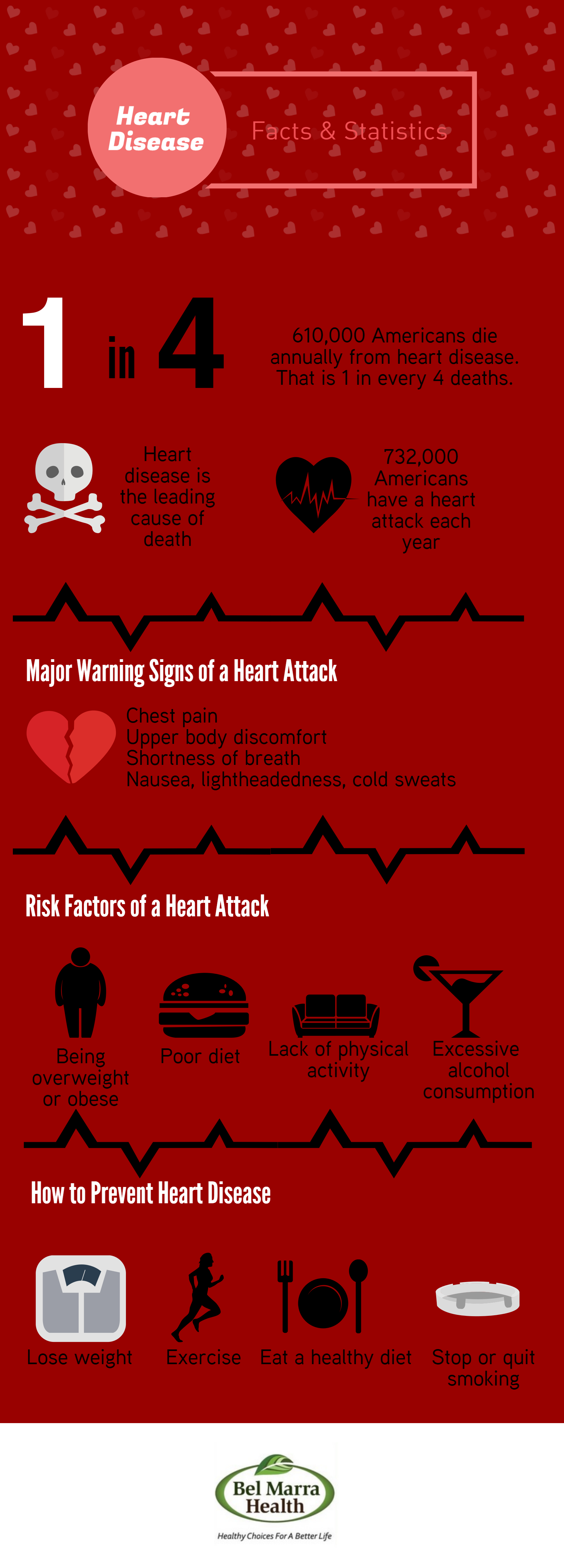 Infographic - Heart Disease Facts and Statistics