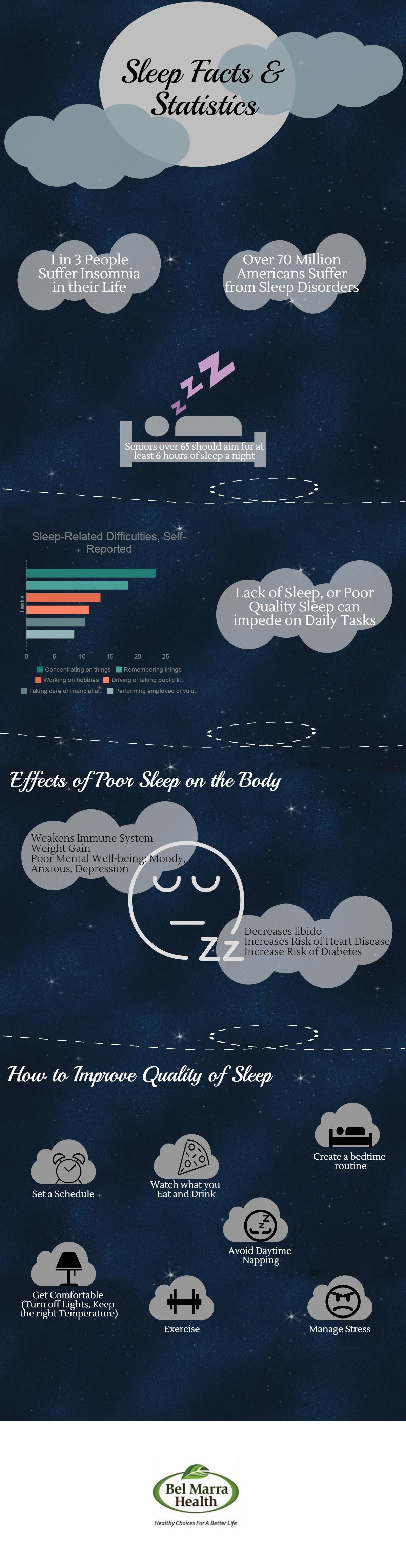 Infographic – Sleep Facts and Statistics