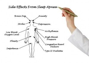 Sleep Apnea and Brain Damage