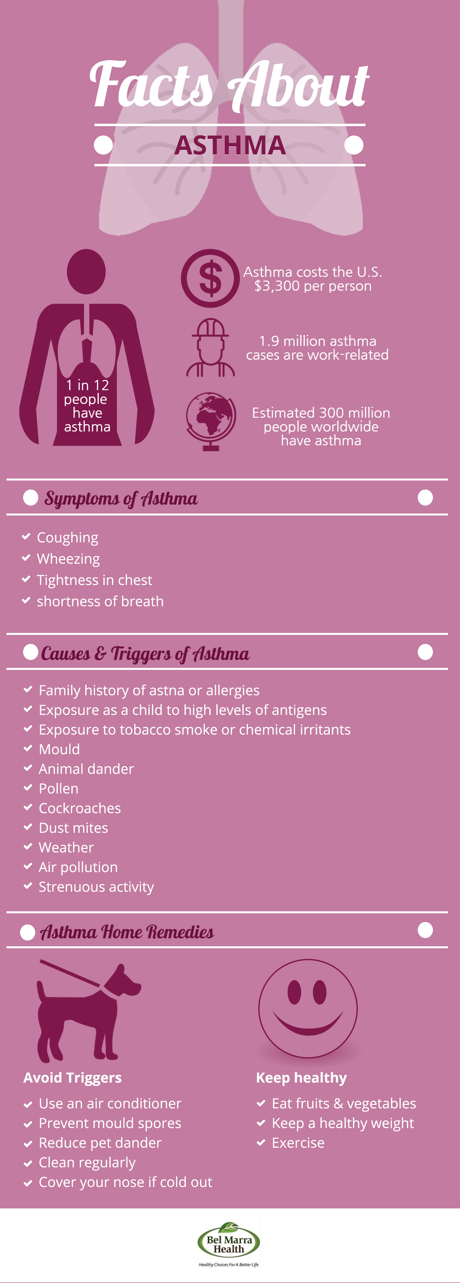 Infographic – Facts about Asthma