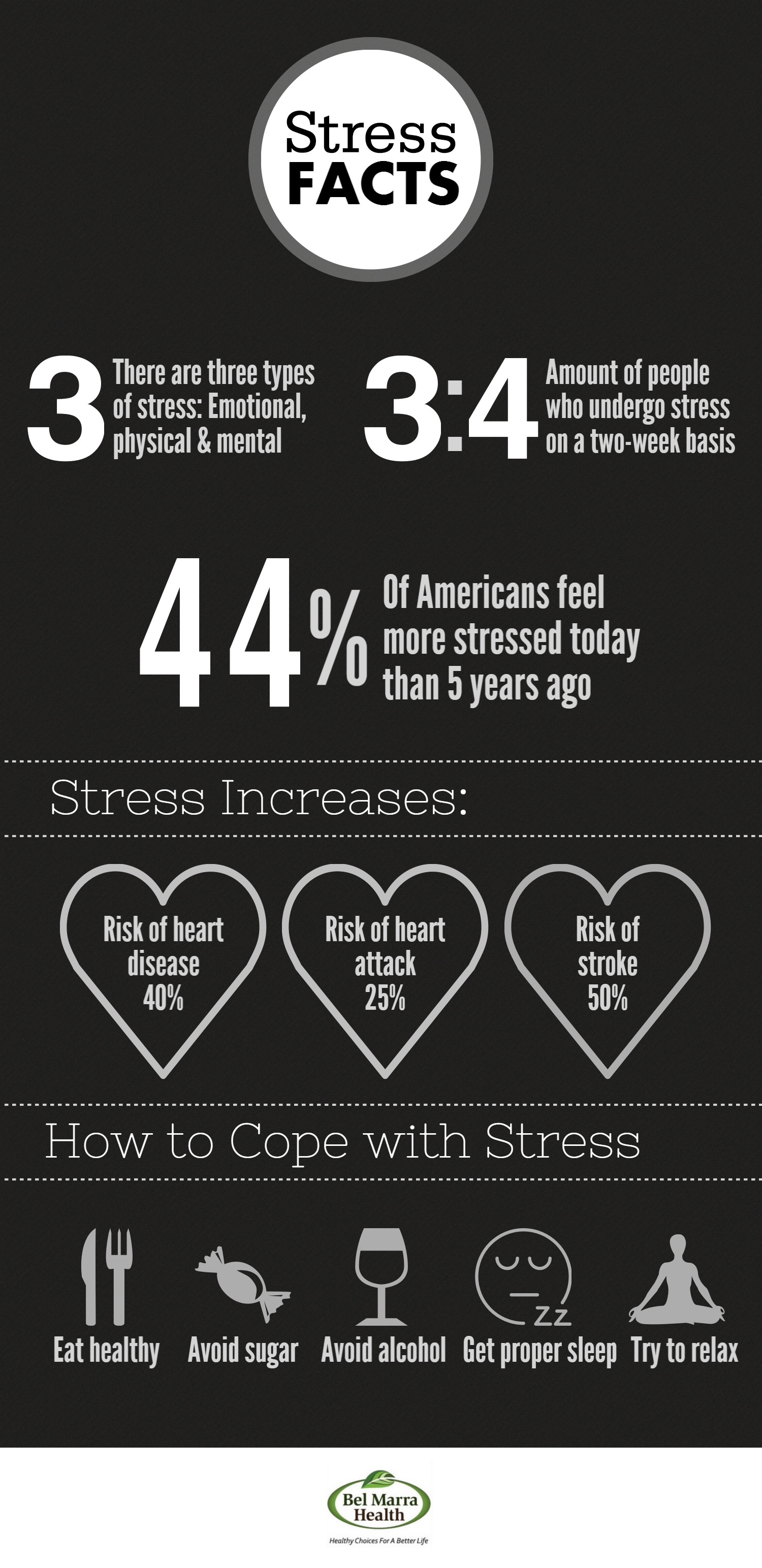 Infographic – Facts about Stress