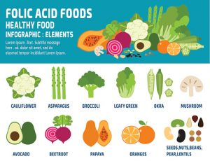 National folic acid awareness week 2016: Folic acid deficiency and sources: Are you deficient in this important nutrient?