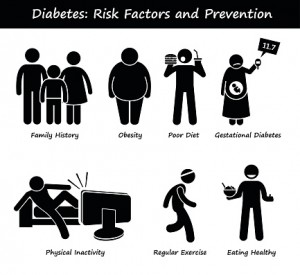 factors on prevalence of diabetes in The objective of this study was to determine the prevalence and risk factors of glucose intolerance one year after delivery in women with gdm 2 methods  the prevalence of diabetes and igt was calculated clinical, biochemical, and sociodemographic characteristics of women who progressed to postpartum glucose intolerance (igt and diabetes.