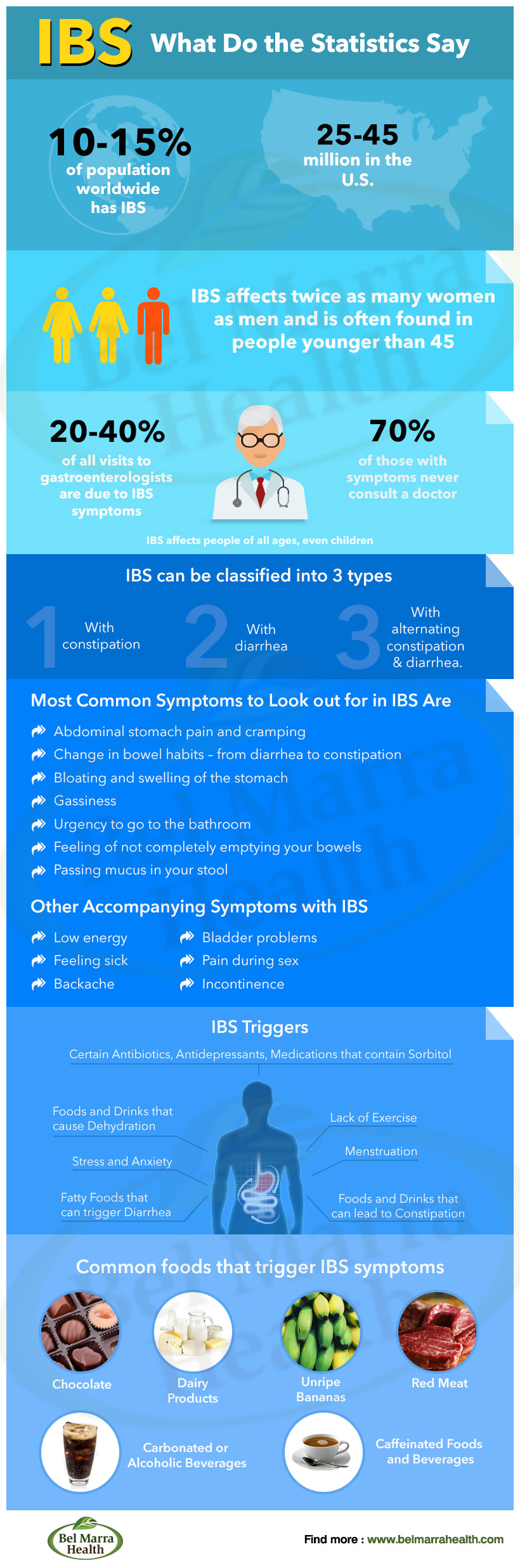 Infographic- Irritable Bowel Syndrome (IBS)