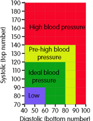 surprising causes of high blood pressure, simple strategies to