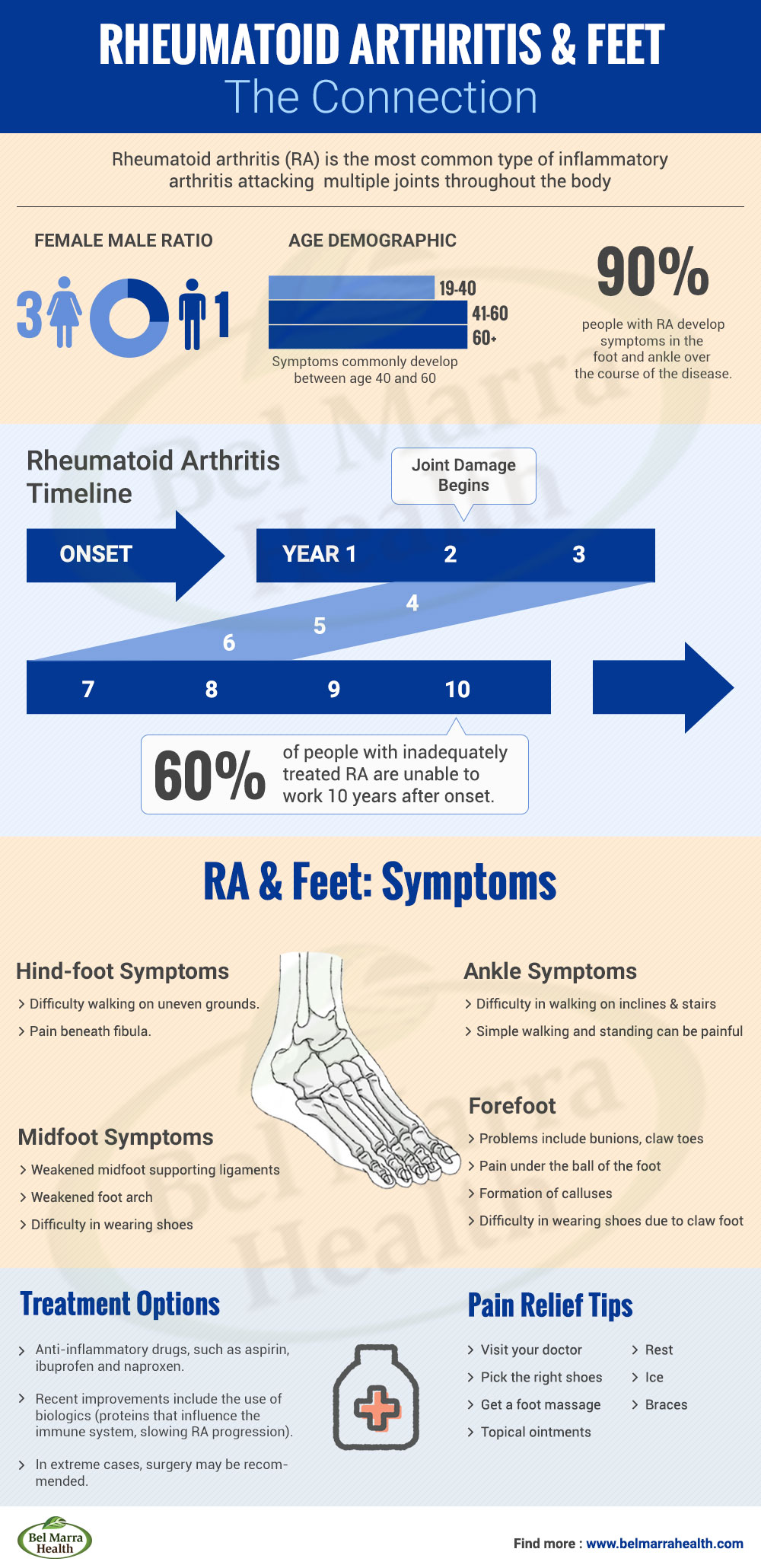 Rheumatoid Arthritis and Feet – The Connection